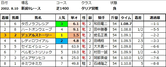 デュアルストーリーダリア賞結果