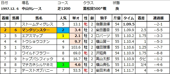 マンダリンスター黒松賞