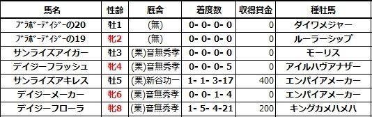 20210213阪神4サンライズアイガー兄姉