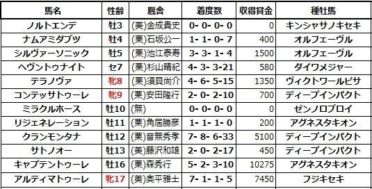 20210220東京4ノルトエンデ兄姉