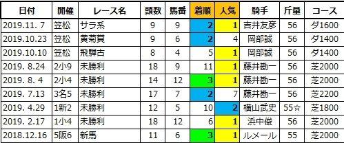 20210321中京5ネグローニ兄
