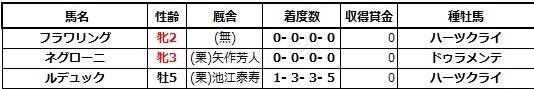 20210321中京5ネグローニ兄姉