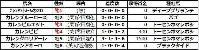 20210327阪神3カレンピルエット兄姉