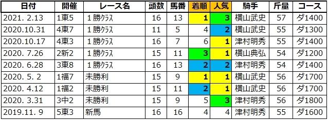 20210530東京1バイタライズ兄1