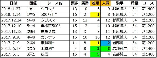 20210613東京5シーズアクイーン姉2
