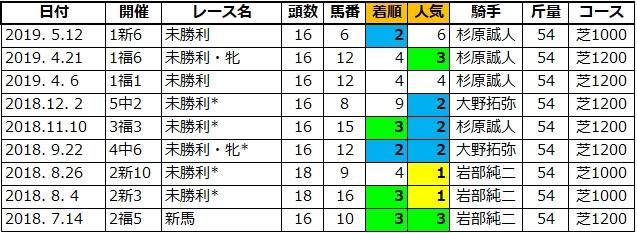 20210613東京5シーズアクイーン姉1
