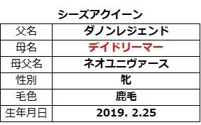 20210613東京5シーズアクイーン