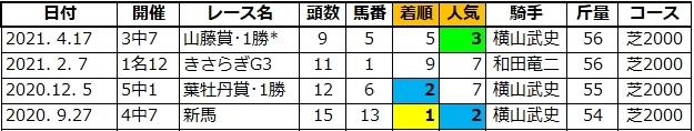 20210626阪神5キャロル兄