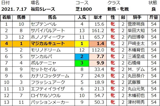 20210717福島5結果
