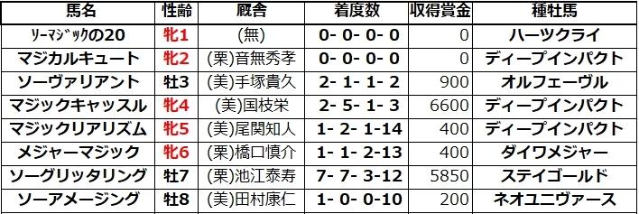 20210717福島5マジカルキュート兄姉