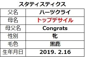 20210724新潟5スタティスティクス