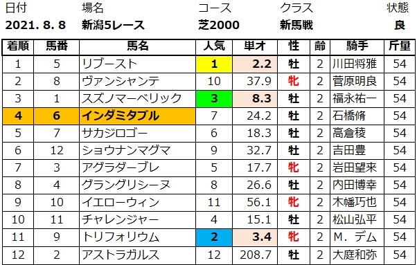 20210808新潟5結果